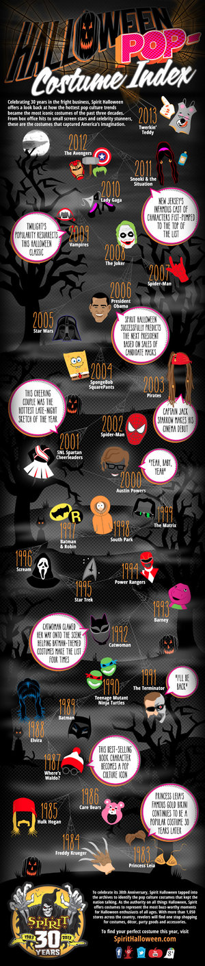 most-popular-halloween-costumes