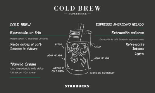#LlegóColdBrew a Starbucks México